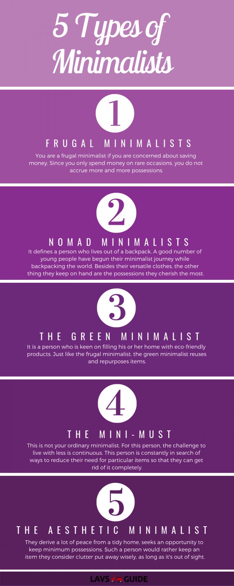 5 types of Minimalists